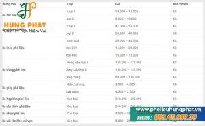 Bảng giá phế liệu hôm nay của công ty Hùng Phát